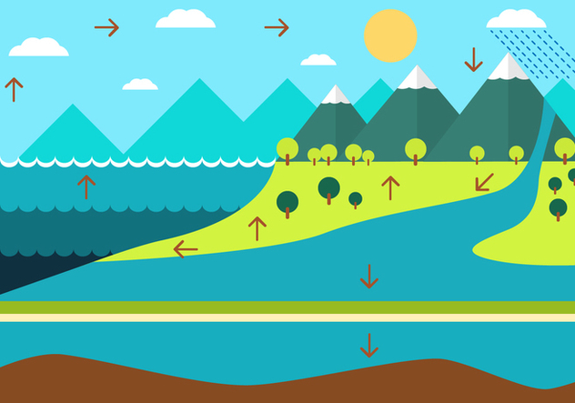 FREE WATER CYCLE DIAGRAM - vector #329683 gratis