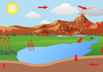 Free Water Cycle Vector - Free vector #367103